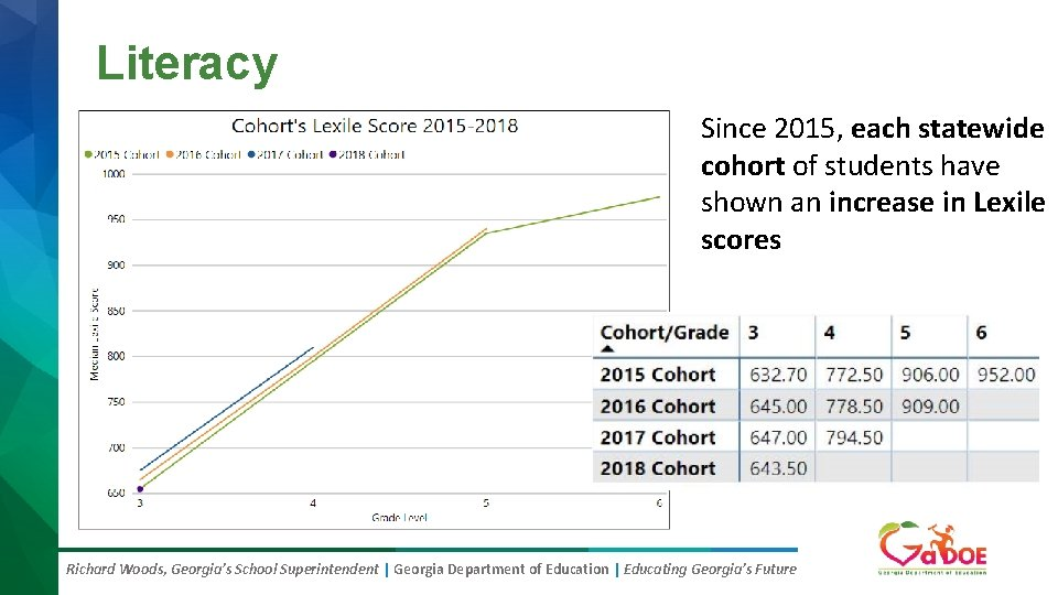 Literacy Since 2015, each statewide cohort of students have shown an increase in Lexile