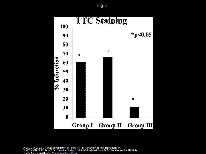 Fig. 3 Journal of Vascular Surgery 1998 27109 -116 DOI: (10. 1016/S 0741 -5214(98)70297
