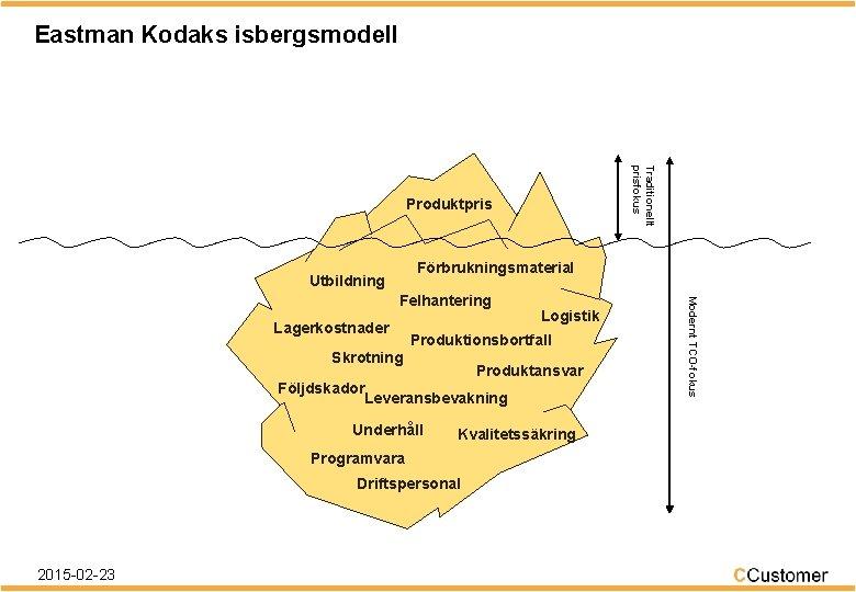 Eastman Kodaks isbergsmodell Traditionellt prisfokus Produktpris Förbrukningsmaterial Utbildning Lagerkostnader Logistik Produktionsbortfall Skrotning Produktansvar Följdskador