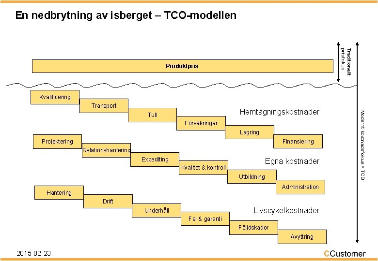 En nedbrytning av isberget – TCO-modellen Traditionellt prisfokus Produktpris Kvalificering Transport Försäkringar Lagring Finansiering