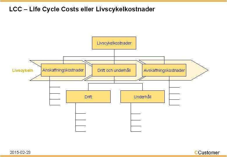 LCC – Life Cycle Costs eller Livscykelkostnader Livscykeln Anskaffningskostnader Drift och underhåll Drift 2015