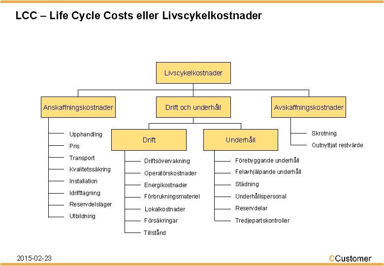 LCC – Life Cycle Costs eller Livscykelkostnader Anskaffningskostnader Upphandling Pris Transport Kvalitetssäkring Installation Idrifttagning