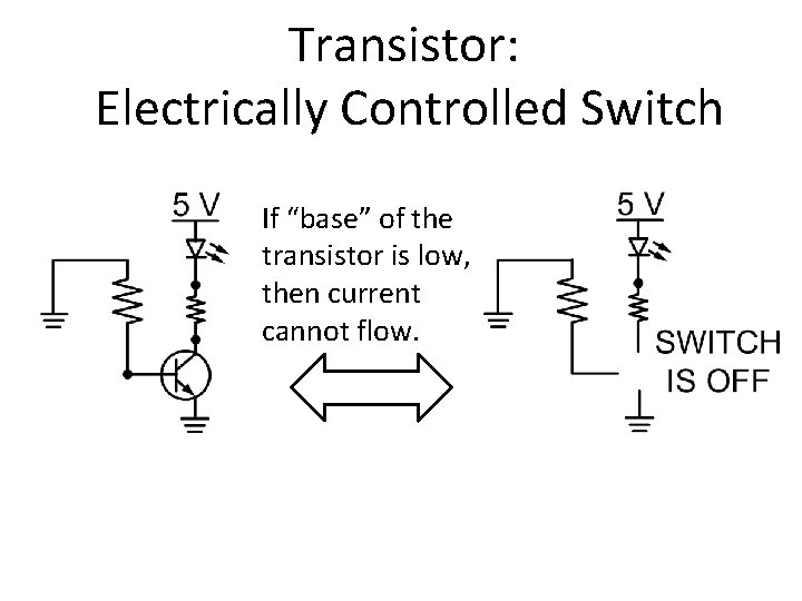 """Transistor: Electrically Controlled Switch If """"base"""" of the transistor is low, then current cannot"""