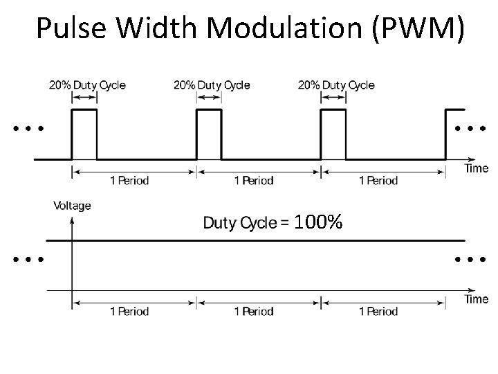 Pulse Width Modulation (PWM) 100%