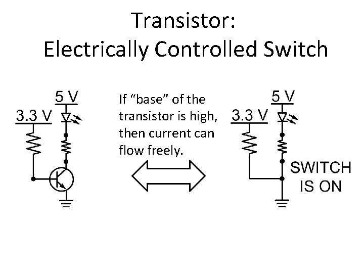 """Transistor: Electrically Controlled Switch If """"base"""" of the transistor is high, then current can"""
