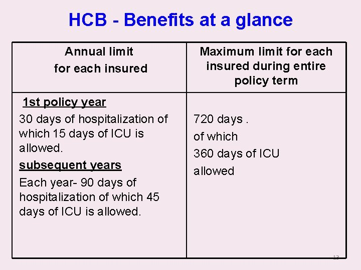 HCB - Benefits at a glance Annual limit for each insured 1 st policy