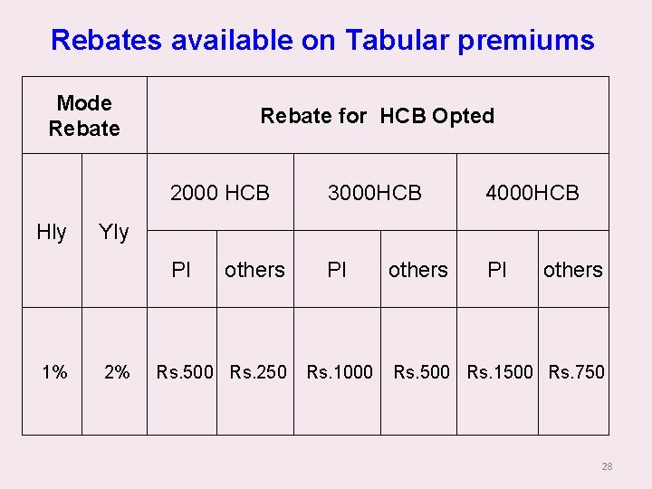 Rebates available on Tabular premiums Mode Rebate Hly 1% Rebate for HCB Opted 2000
