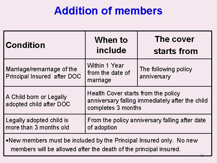 Addition of members Condition When to include The cover starts from Marriage/remarriage of the