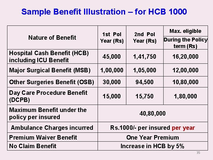Sample Benefit Illustration – for HCB 1000 Max. eligible 1 st Pol Year (Rs)