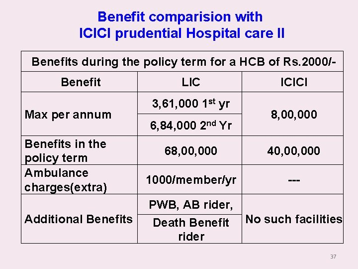 Benefit comparision with ICICI prudential Hospital care II Benefits during the policy term for
