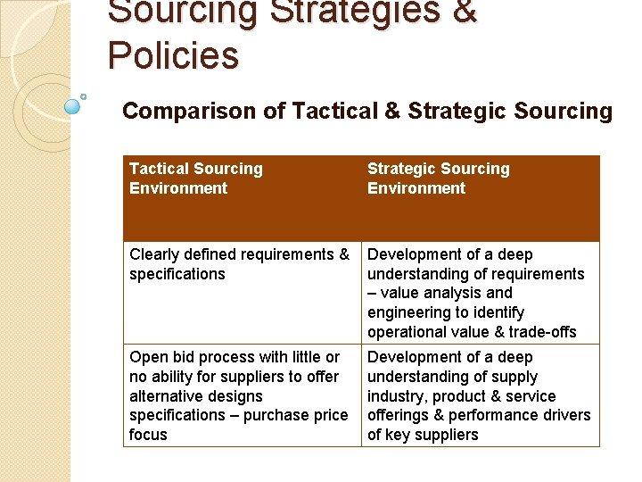 Sourcing Strategies & Policies Comparison of Tactical & Strategic Sourcing Tactical Sourcing Environment Strategic