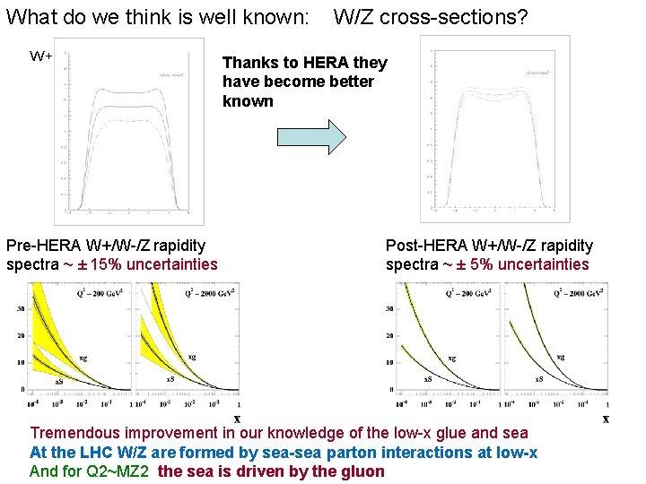 What do we think is well known: W+ Pre-HERA W+/W-/Z rapidity spectra ~ ±