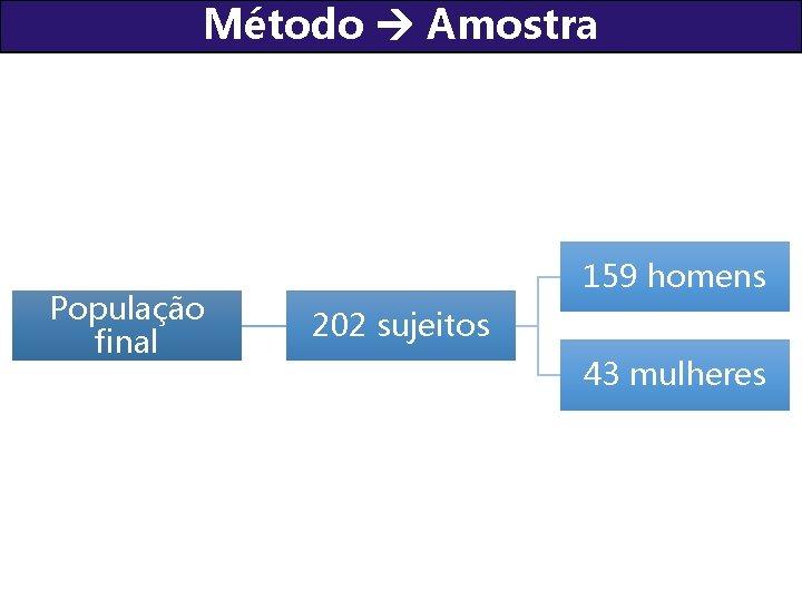 Método Amostra População final 159 homens 202 sujeitos 43 mulheres