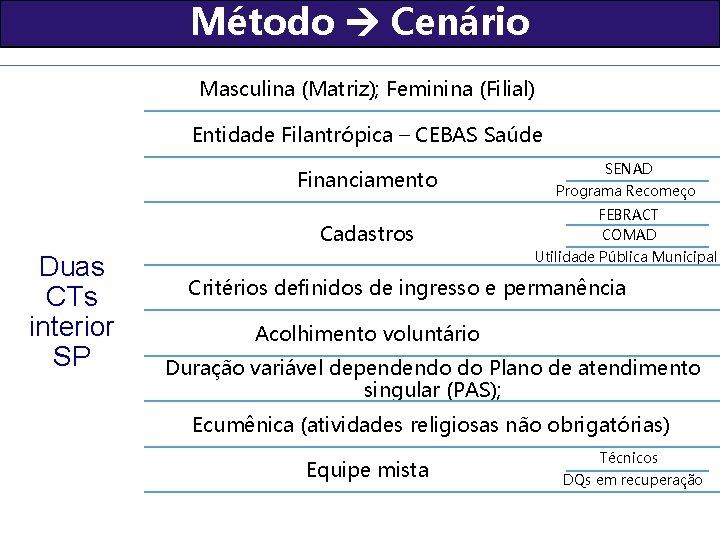 Método Cenário Masculina (Matriz); Feminina (Filial) Entidade Filantrópica – CEBAS Saúde Financiamento Cadastros Duas