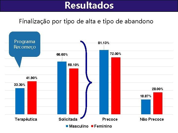 Resultados Finalização por tipo de alta e tipo de abandono Programa Recomeço 81. 13%