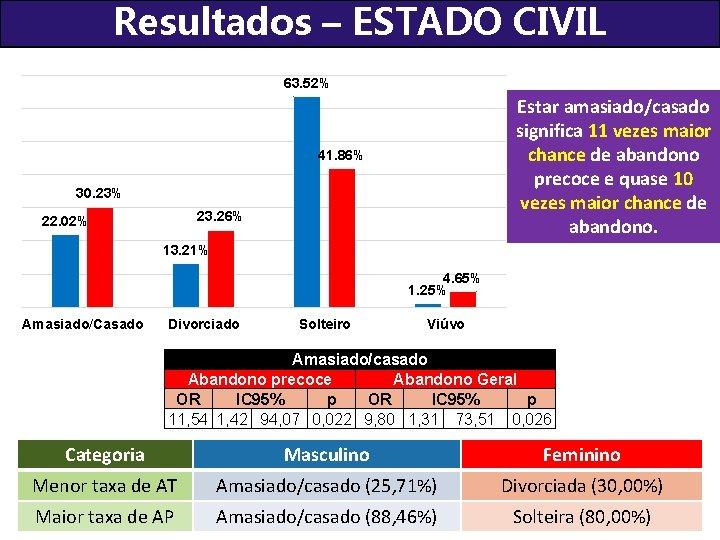 Resultados – ESTADO CIVIL 63. 52% Estar amasiado/casado significa 11 vezes maior chance de