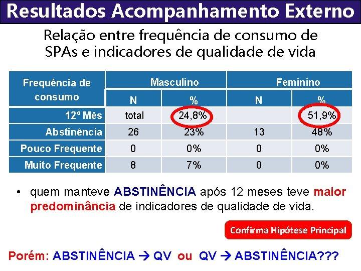 Resultados Acompanhamento Externo Relação entre frequência de consumo de SPAs e indicadores de qualidade