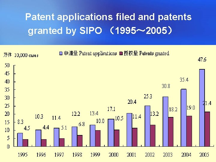 Patent applications filed and patents granted by SIPO (1995~ 2005)