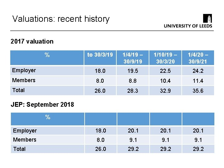 Valuations: recent history 2017 valuation % to 30/3/19 1/4/19 – 30/9/19 1/10/19 – 30/3/20