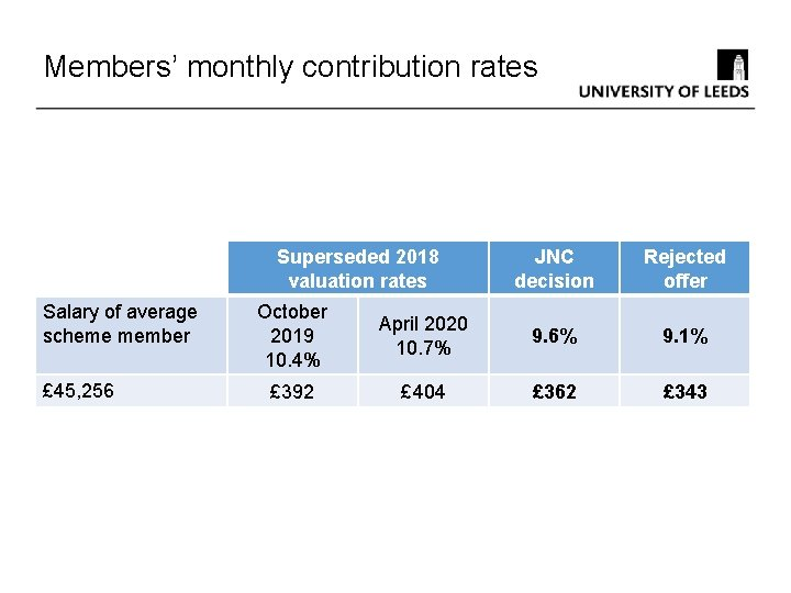 Members' monthly contribution rates Superseded 2018 valuation rates Salary of average scheme member £