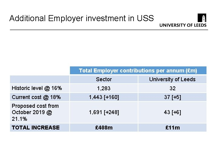 Additional Employer investment in USS Total Employer contributions per annum (£m) Sector University of
