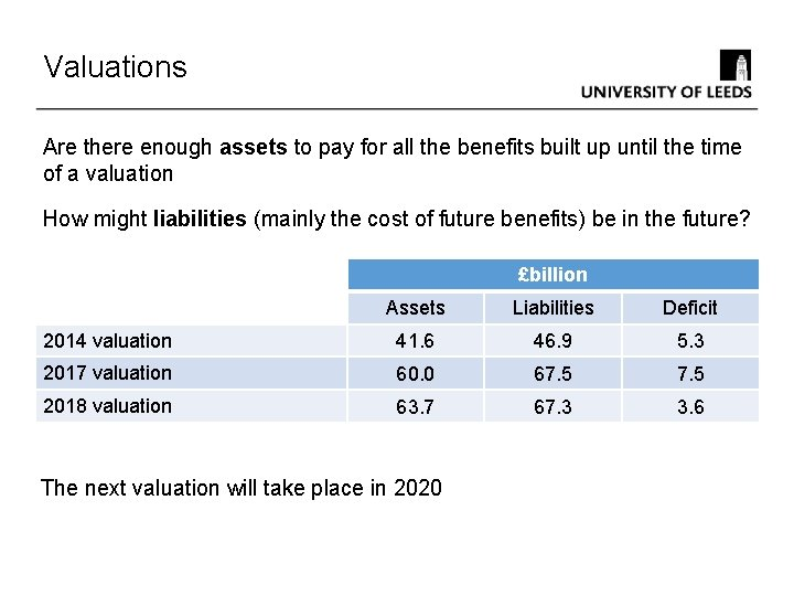 Valuations Are there enough assets to pay for all the benefits built up until