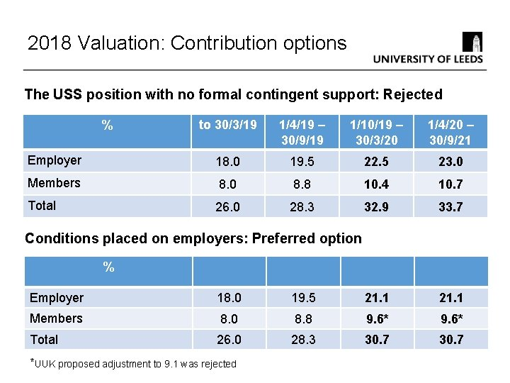 2018 Valuation: Contribution options The USS position with no formal contingent support: Rejected %