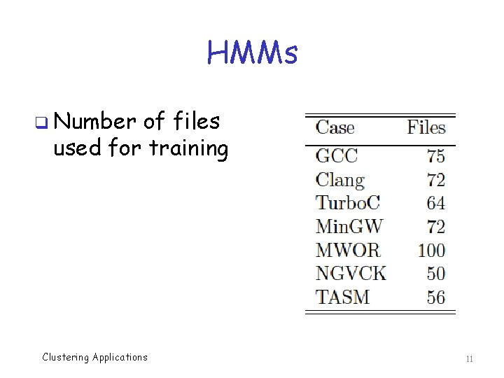 HMMs q Number of files used for training Clustering Applications 11
