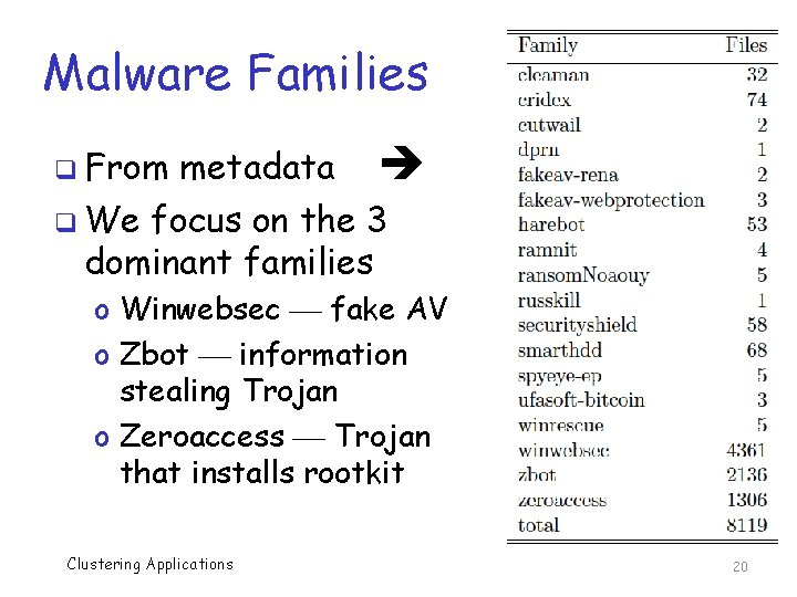 Malware Families metadata q We focus on the 3 dominant families q From o