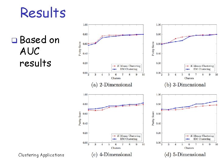 Results q Based on AUC results Clustering Applications 40