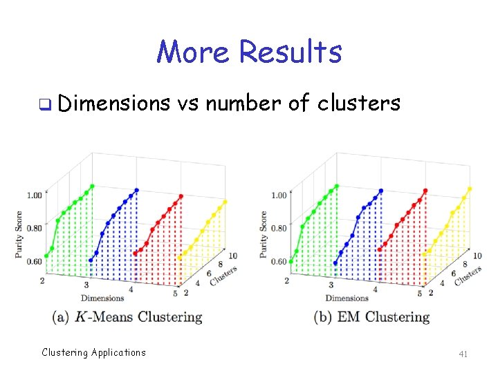 More Results q Dimensions Clustering Applications vs number of clusters 41