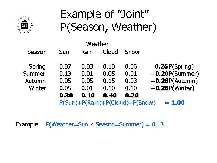"""Example of """"Joint"""" P(Season, Weather) Season Spring Summer Autumn Winter Sun Weather Rain Cloud"""