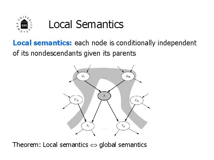 Local Semantics Local semantics: each node is conditionally independent of its nondescendants given its