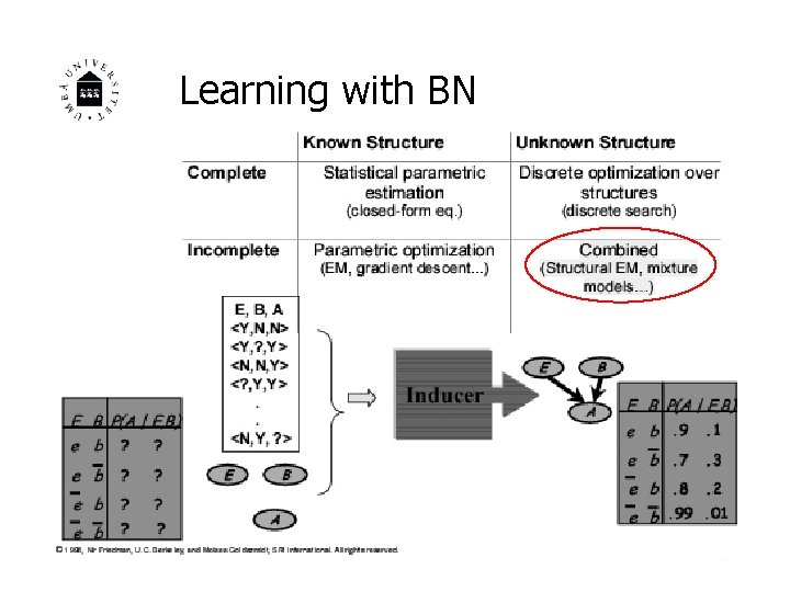 Learning with BN