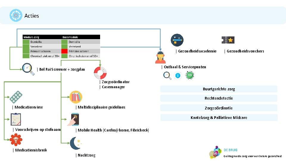 Acties | Gezondheidsacademie | Gezondheidsvouchers | Onthaal & Servicepunten | Bel Rai Screener +