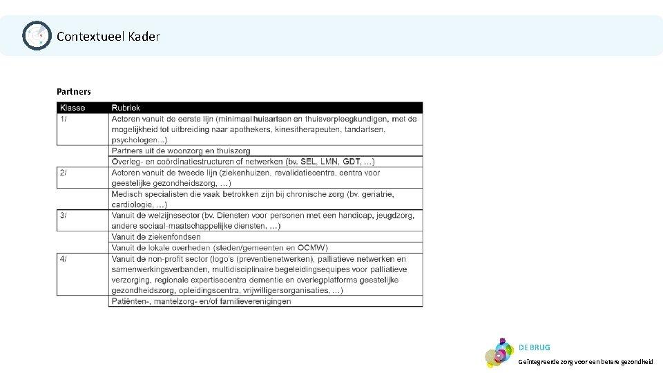 Contextueel Kader Partners DE BRUG Geïntegreerde zorg voor een betere gezondheid