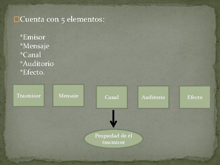 �Cuenta con 5 elementos: *Emisor *Mensaje *Canal *Auditorio *Efecto. Trasmisor Mensaje Canal Propiedad de