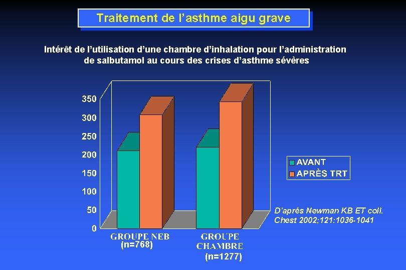 Traitement de l'asthme aigu grave Intérêt de l'utilisation d'une chambre d'inhalation pour l'administration de