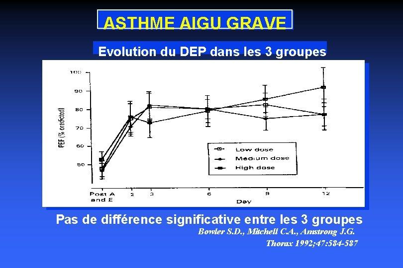 ASTHME AIGU GRAVE Evolution du DEP dans les 3 groupes Pas de différence significative