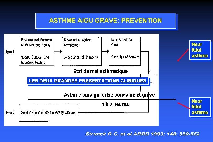 ASTHME AIGU GRAVE: PREVENTION Near fatal asthma Etat de mal asthmatique LES DEUX GRANDES