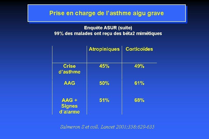 Prise en charge de l'asthme aigu grave Enquête ASUR (suite) 99% des malades ont