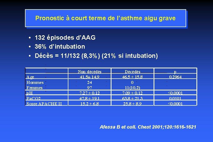 Pronostic à court terme de l'asthme aigu grave • 132 épisodes d'AAG • 36%