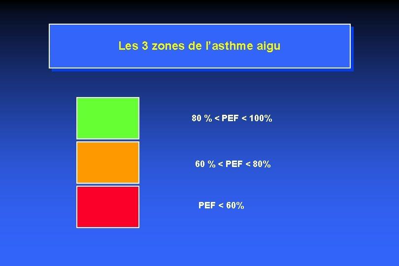 Les 3 zones de l'asthme aigu 80 % < PEF < 100% 60 %