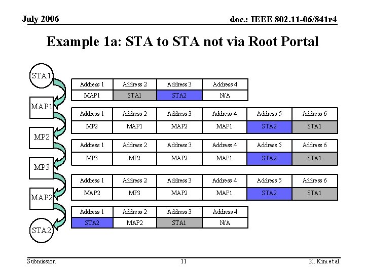 July 2006 doc. : IEEE 802. 11 -06/841 r 4 Example 1 a: STA