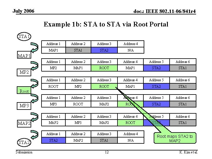 July 2006 doc. : IEEE 802. 11 -06/841 r 4 Example 1 b: STA