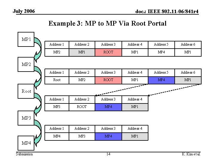 July 2006 doc. : IEEE 802. 11 -06/841 r 4 Example 3: MP to
