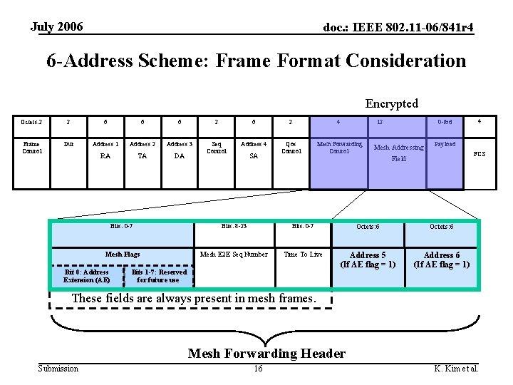 July 2006 doc. : IEEE 802. 11 -06/841 r 4 6 -Address Scheme: Frame
