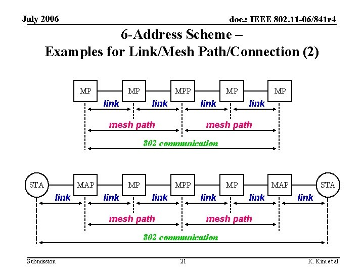 July 2006 doc. : IEEE 802. 11 -06/841 r 4 6 -Address Scheme –