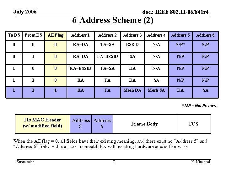 July 2006 doc. : IEEE 802. 11 -06/841 r 4 6 -Address Scheme (2)