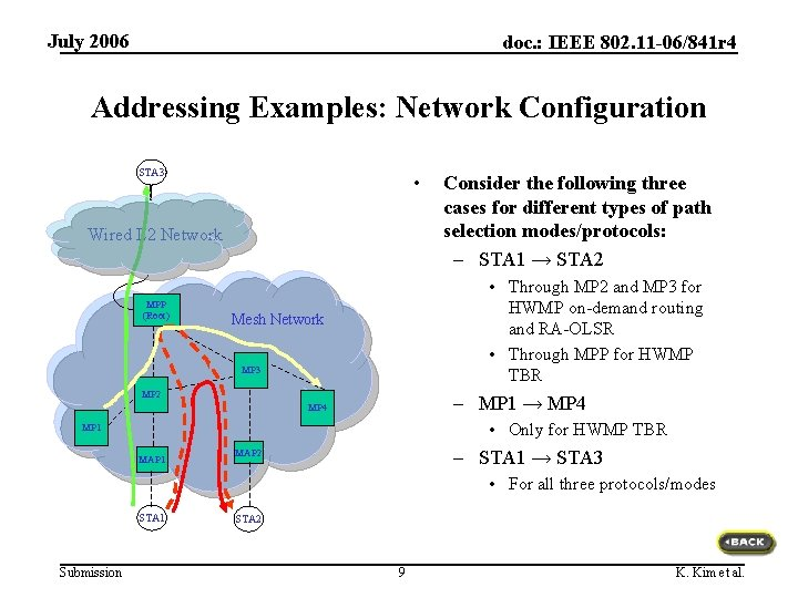 July 2006 doc. : IEEE 802. 11 -06/841 r 4 Addressing Examples: Network Configuration